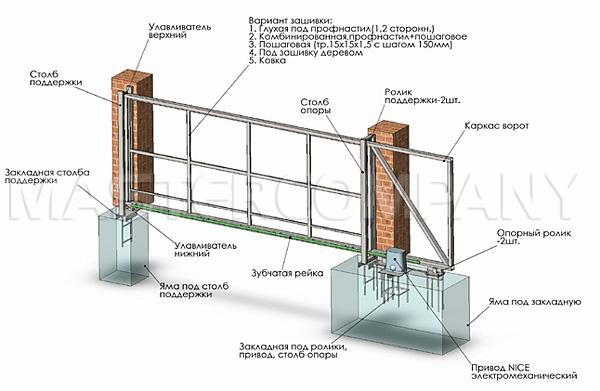 откатные ворота с верхнй автоматикой