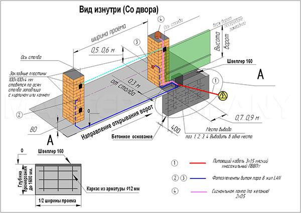марка бетона для фундамента откатных ворот